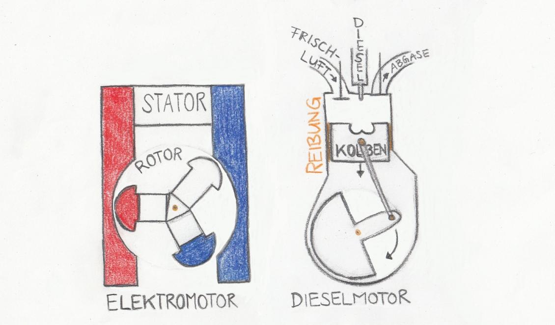 Elektromotoren sind überall: auch in Dieselautos > umweltnetz-schweiz